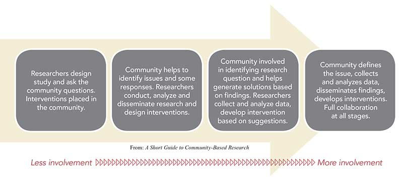 Researchers design study and ask the community questions. Interventions placed in the community.|||Community helps to identify issues and some responses. Researchers conduct, analyze and disseminate research and design interventions.|||Community involved in identifying research question and helps generate solutions based on findings. Researchers collect and analyze data, develop intervention based on suggestions.|||Community defines the issue, collects and analyzes data, disseminates findings, develops interventions. Full collaboration at all stages.|||From: A Short Guide to Community-Based Research|||from Less Involvement to More Involvement